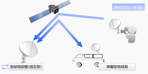 SNG での1:N の双方向通信