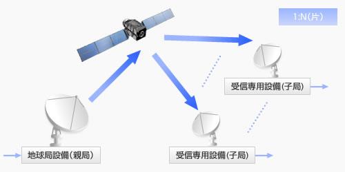 衛星通信の一般利用形態   衛星通信の基礎知識   通信サービス・運用 ...